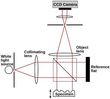 ProfiloMeter-Mechanism
