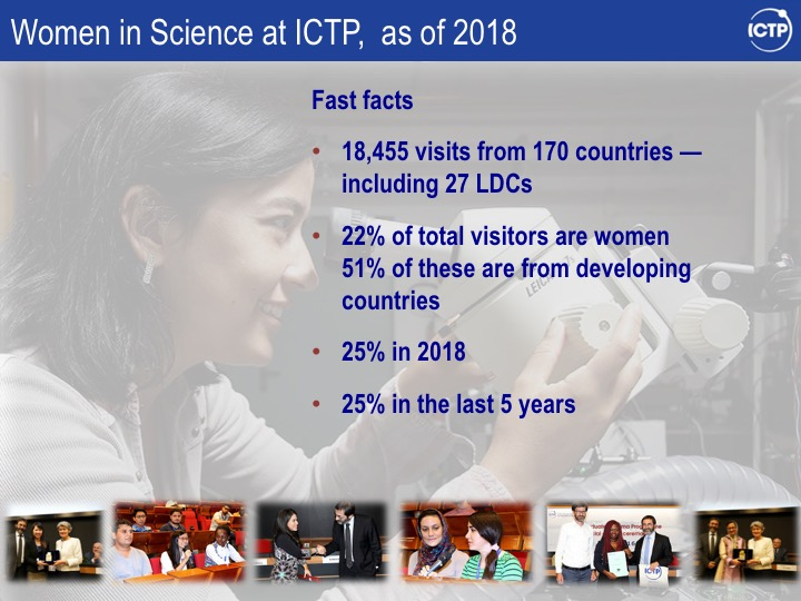 Women in Science at ICTP-Data