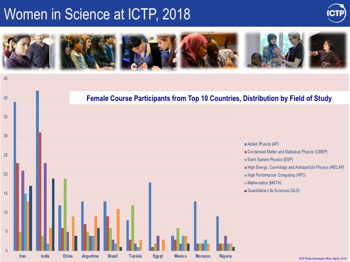 Women in Science at ICTP-Statistics