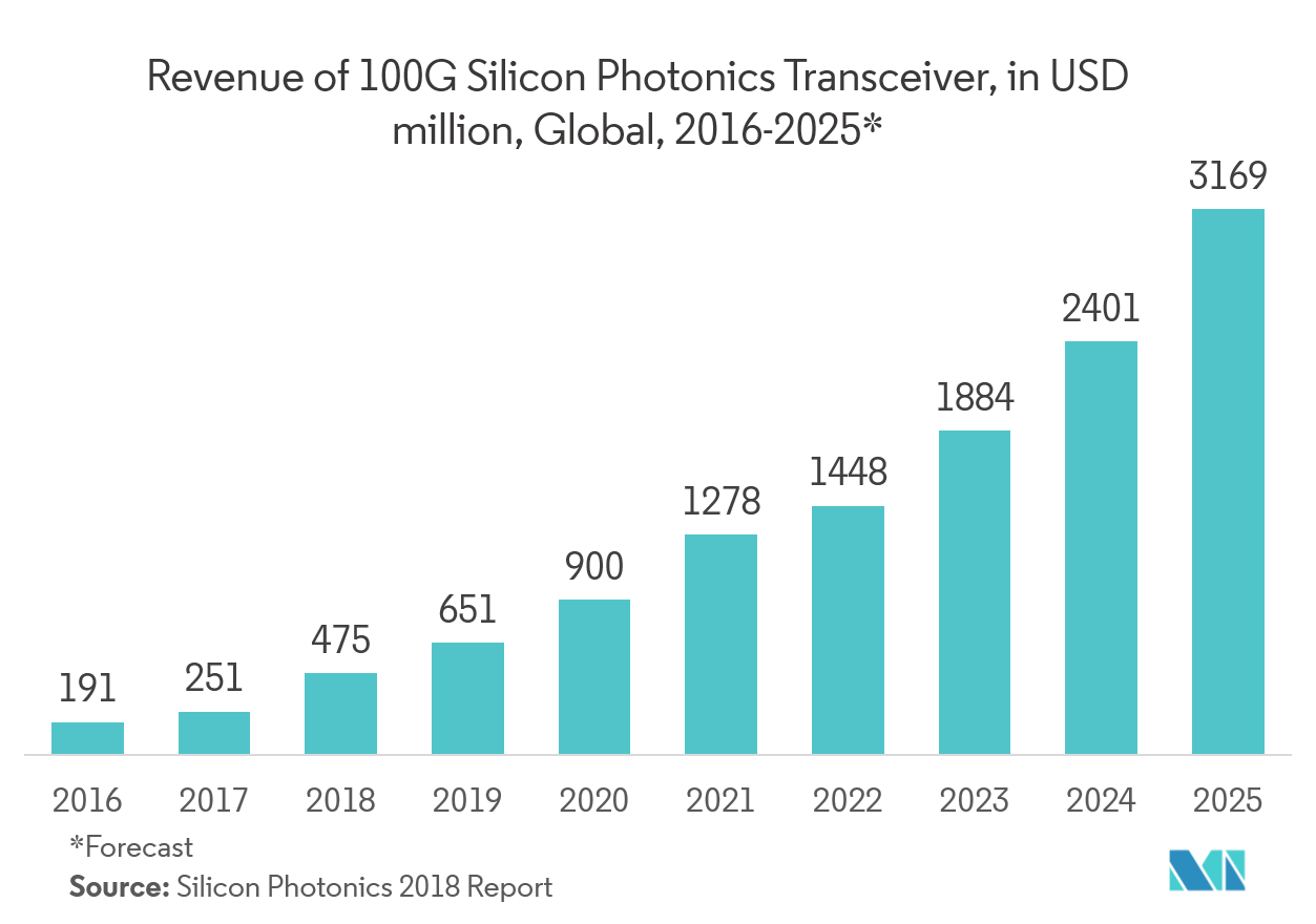 Photonics Market - Trends