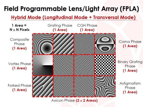 Spatial Light Modulators (SLM)-Research Kit