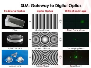 Spatial Light Modulators-All in one