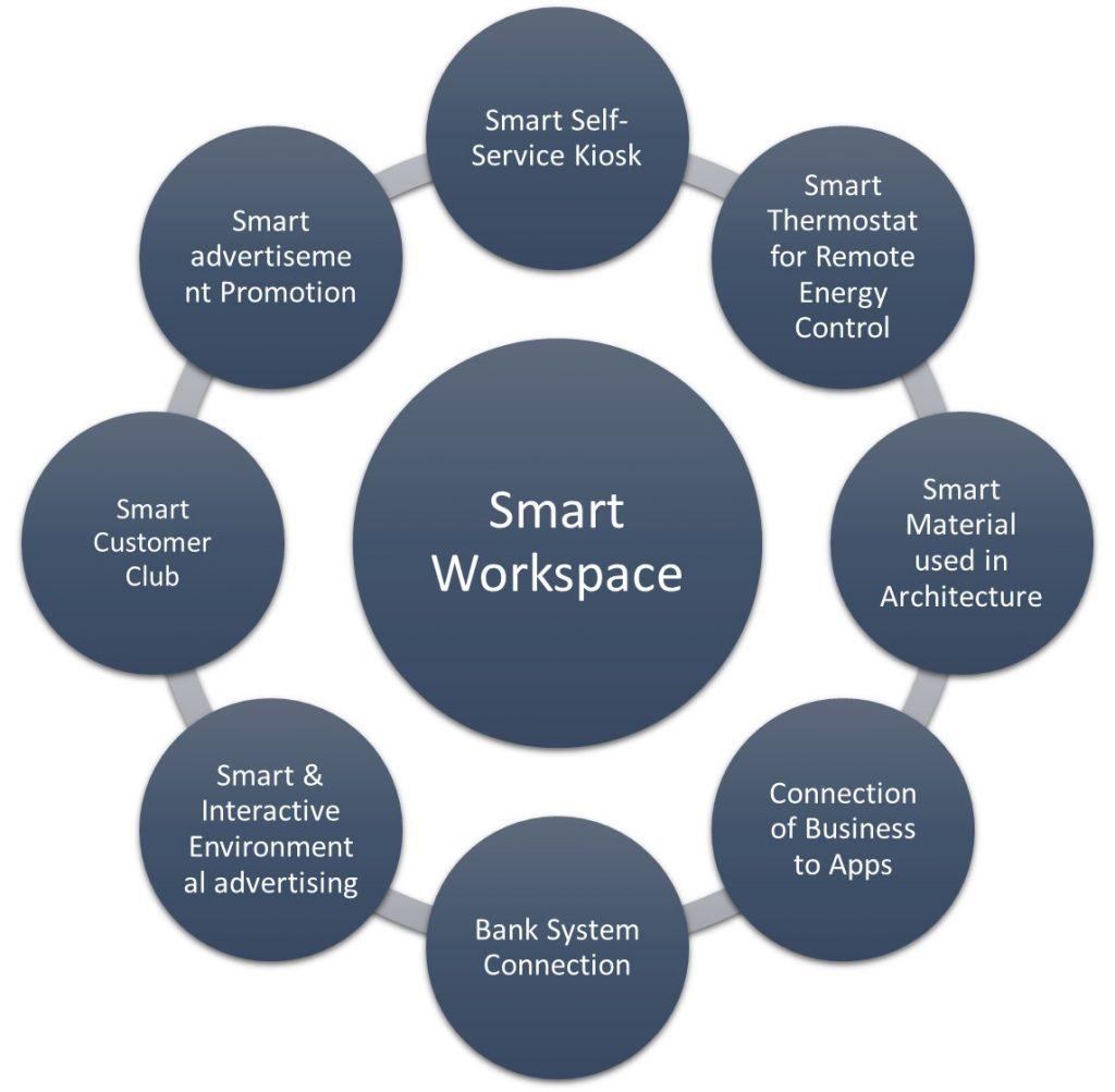 Smart Workspace-1